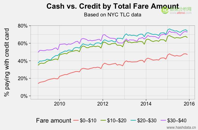 cash_vs_credit_split