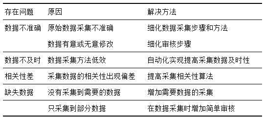 从零搭建推荐体系:概述及标签体系搭建(上)