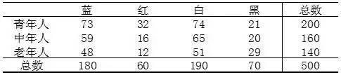 小白学统计(60)非参数方法:卡方检验的运用