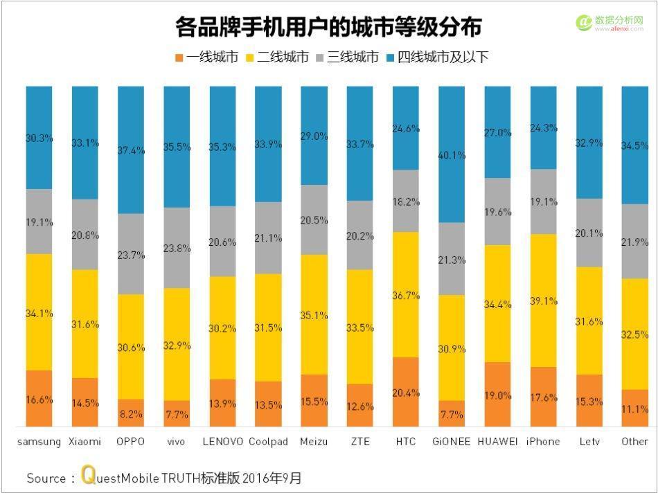 QuestMobile:中国移动互联网2016年秋季盘点