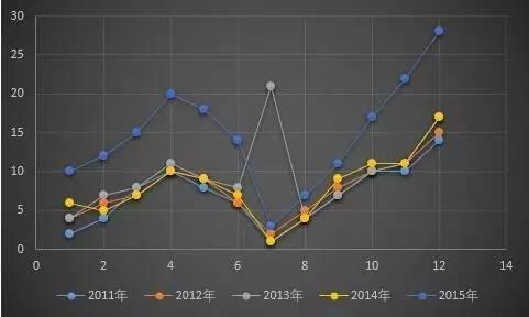 小白学统计(78)季节变动分析-数据分析网