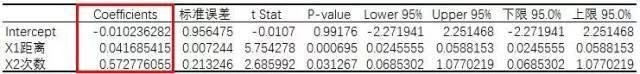 小白学统计(75)范例分析:多元线性回归分析