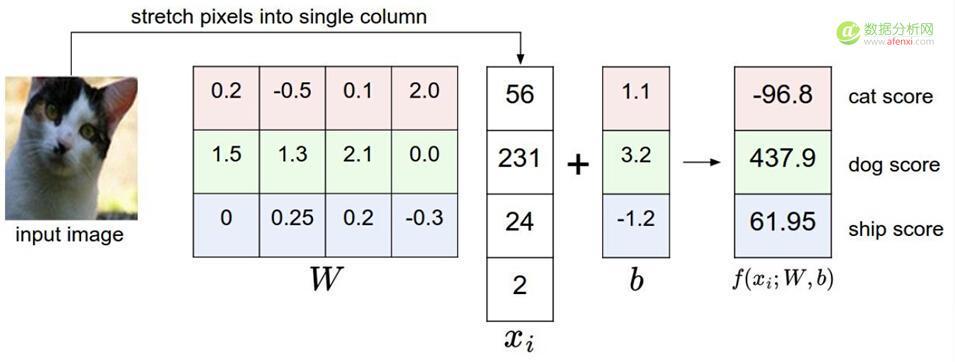深度学习入门课程学习笔记02:得分函数