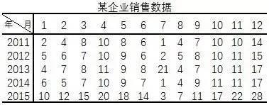 小白学统计(78)季节变动分析