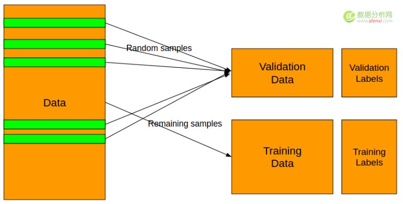 机器学习通用框架