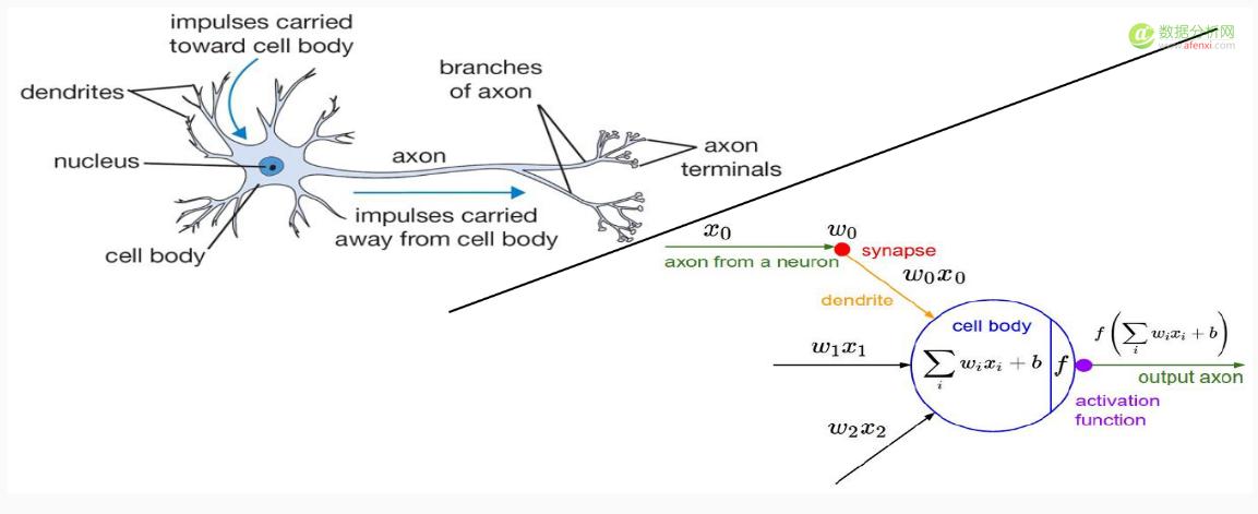 深度学习入门课程笔记07:神经网络