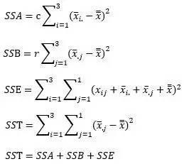 小白学统计(59)方差分析:无交互作用的两因素方差分析