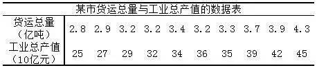 小白学统计(71)回归参数的区间估计-数据分析网