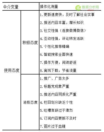 从零搭建推荐体系:用户体系、项目体系和推荐体系(中)