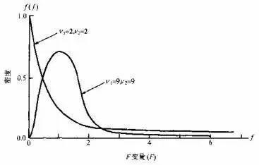 小白学统计(55)追本溯源F分布