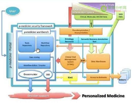 用贴近生活的几个例子告诉你:什么是大数据医疗?