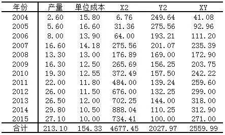 小白学统计(73)范例分析:一元(简单线性)相关与回归分析