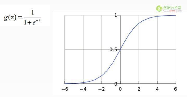 深度学习入门课程学习笔记04:softmax分类器