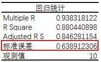 小白学统计(75)范例分析:多元线性回归分析-数据分析网