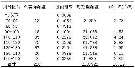 小白学统计(63)正态分布的卡方检验