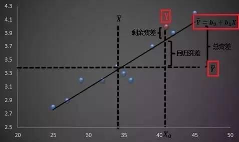 小白学统计(74)多元线性回归分析-数据分析网
