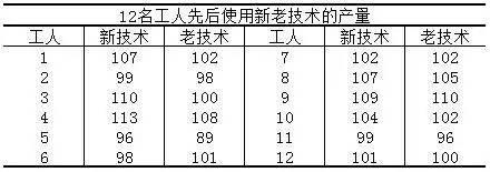 小白学统计(52)成对样本两个总体均值差的假设检验