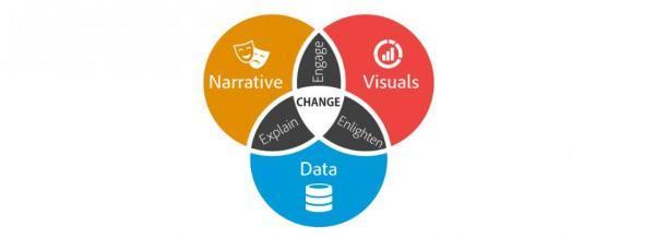 用数据讲故事——我们有哪些误解?