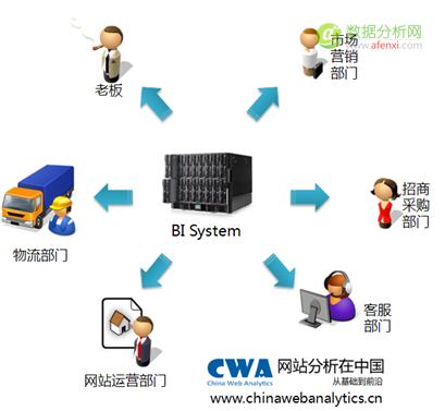 网站分析在中国创办人宋星:数据驱动的互联网业务组织架构的迷局和反思