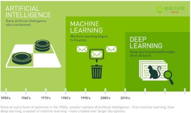 人工智能与机器学习:两者有何不同?