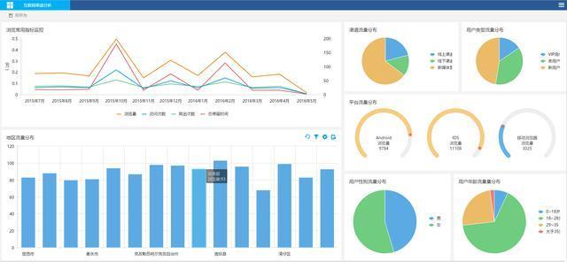 互联网数据分析的思路、方法、数据来源和分析指标
