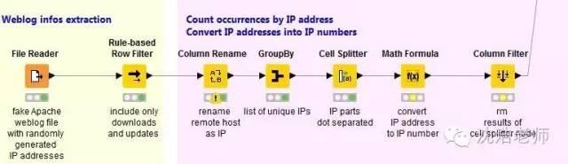 教你如何获取IP地址侦测用户来源可视化分析