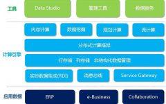 部署大数据,请参考大数据分析平台架构!-数据分析网