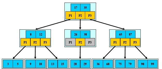 想要成为大数据工程师需要掌握的知识(二)