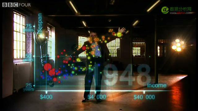 数据可视化的秘密-数据分析网