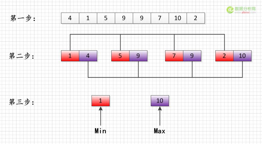 阿里巴巴算法工程师笔试题选