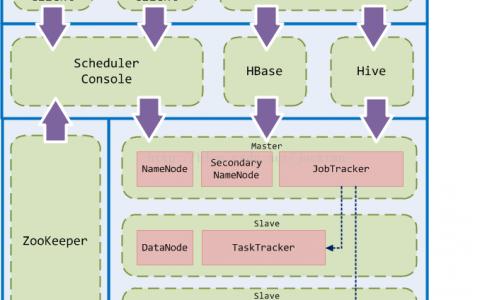 基于Hadoop的大数据平台实施记——整体架构设计