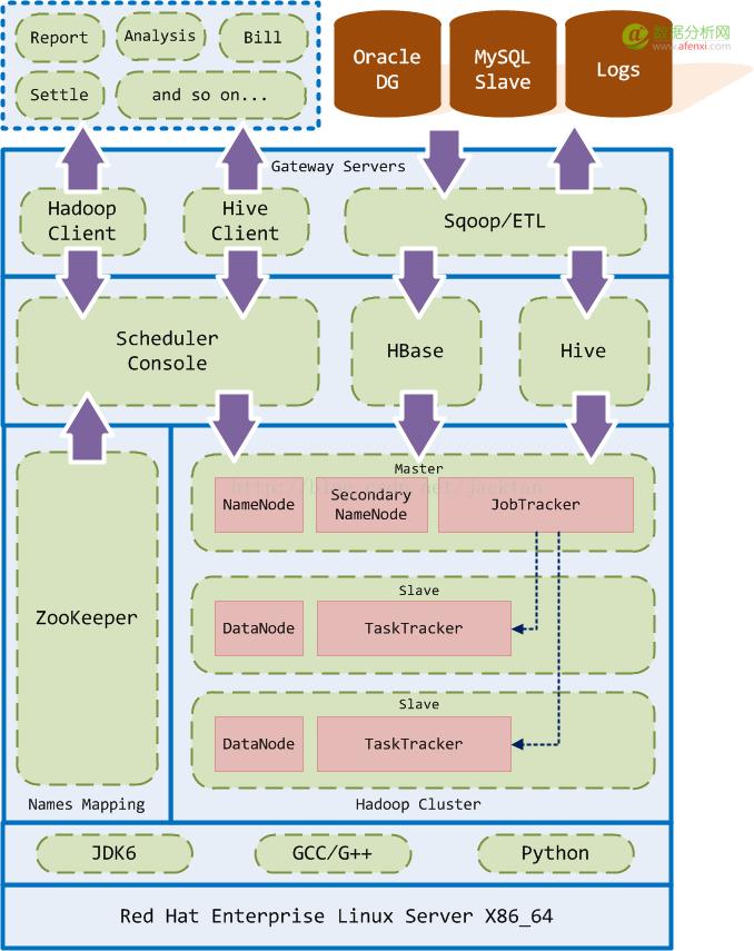 软件架构图