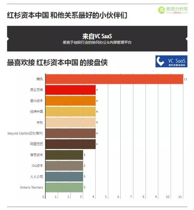 红杉资本中国历年投资数据分析:喜欢投什么领域?和哪家VC关系好?