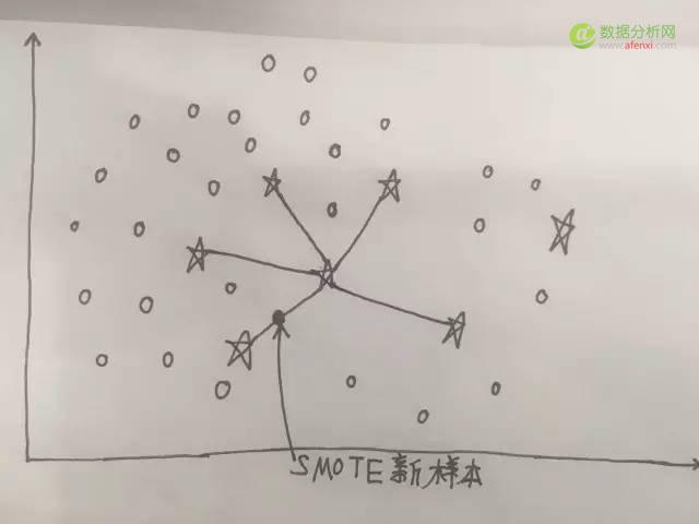 数据嗨客   第6期:不平衡数据处理