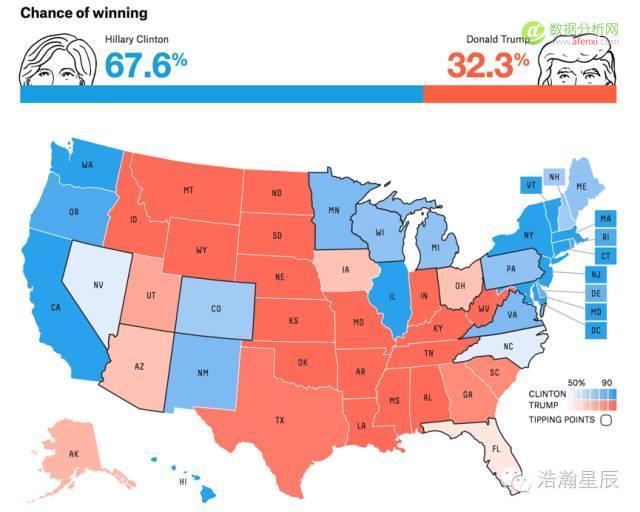 """016美国大选,来自人工智能和大数据的预测"""""""