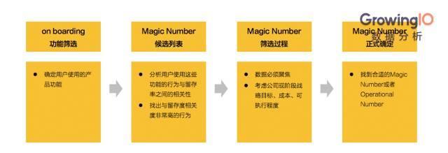 用户增长黑科技:你找到那个 Magic Number 了吗?
