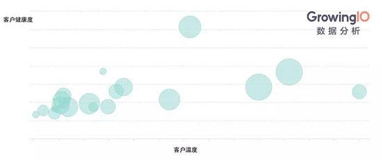 从入门到精通:如何用图表做好数据分析?-数据分析网