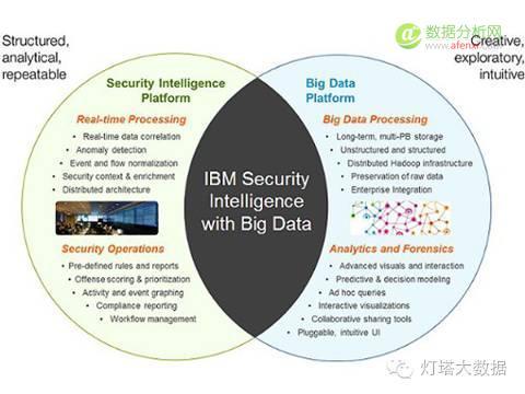 掌握大数据的十大发展趋势,不再盲目学习大数据知识