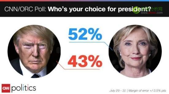 美国大选Facebook舆情分析——基于R