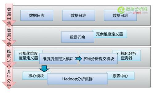 Hadoop多维分析平台架构图