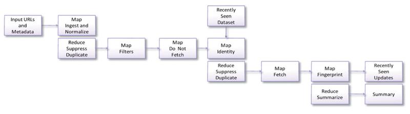 大数据分析流程