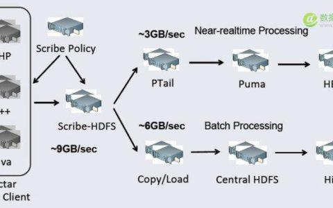 Facebook大数据技术架构的演进路线