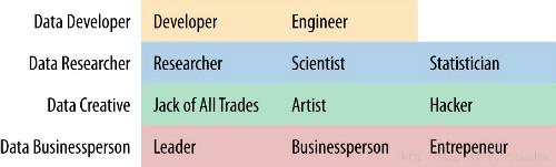 IT公司如何创建一个数据科学部门?