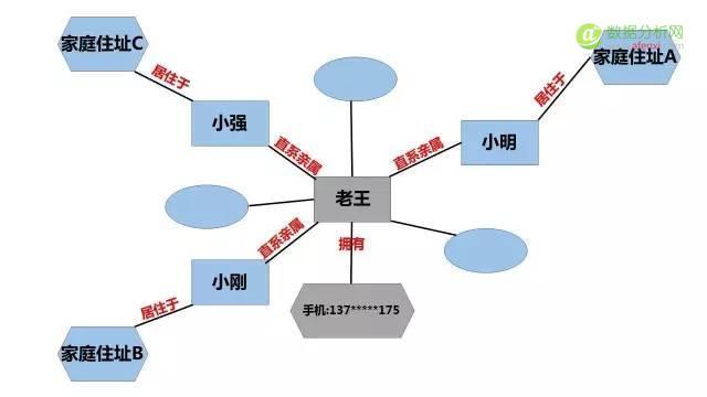 老王带你搞定社交网络分析II——多维宇宙行动