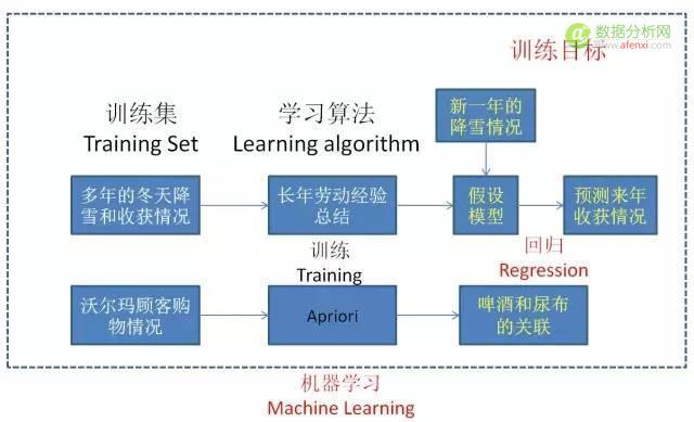 漫画:什么是机器学习?