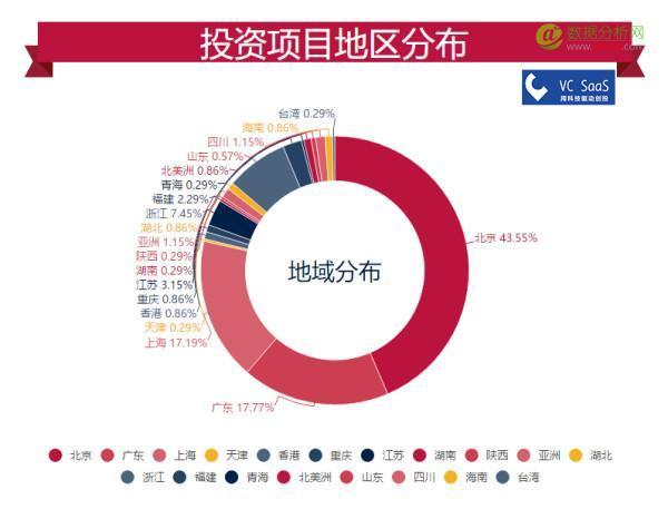 IDG资本历年投资数据分析:跟哪家VC关系最好?最喜欢接谁的盘?