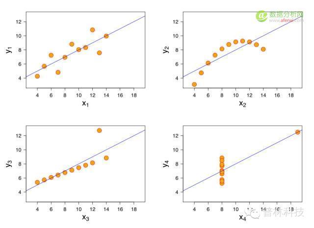 数据嗨客 | 第2期:线性回归