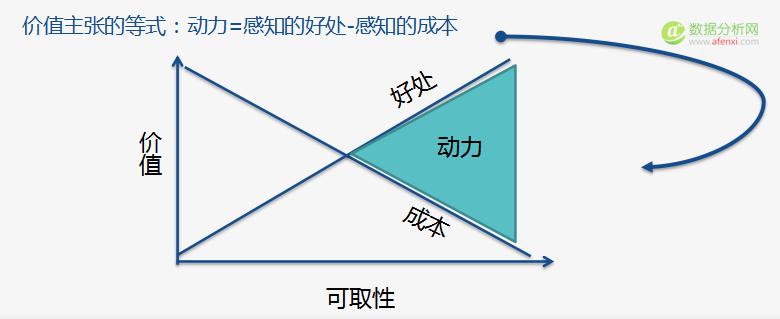 LIFT 模型:激发转化率翻倍潜能的6条黄金法则