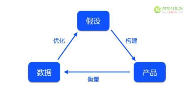 运营入门,从0到1搭建数据分析知识体系-数据分析网