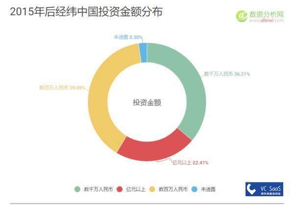 经纬中国历年投资数据分析:被接盘率高达51%,跟哪家VC是真爱?